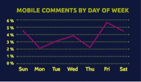 Facebook Mobile Useage - Engagement